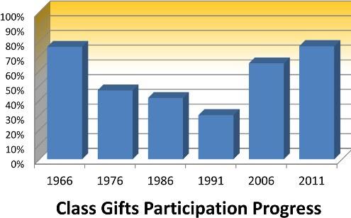 Reunion Class Gifts Progress