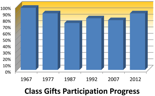 Class Gifts Participation Progress Chart