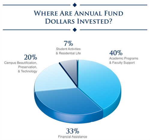 Annual Fund Dollars