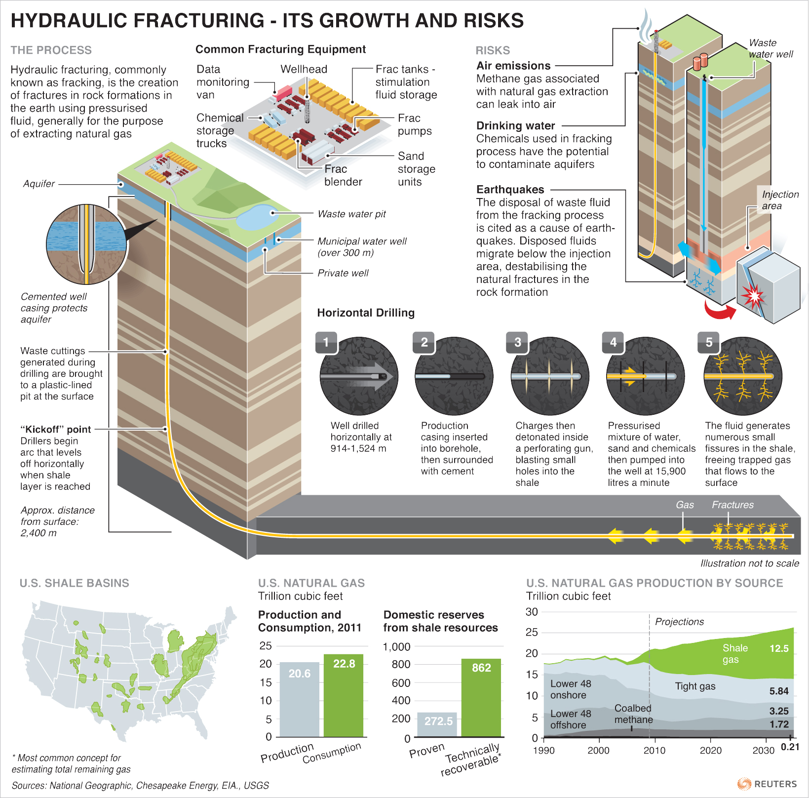 How Hydraulic Fracturing Works « The Bousson Advisory Group ...
