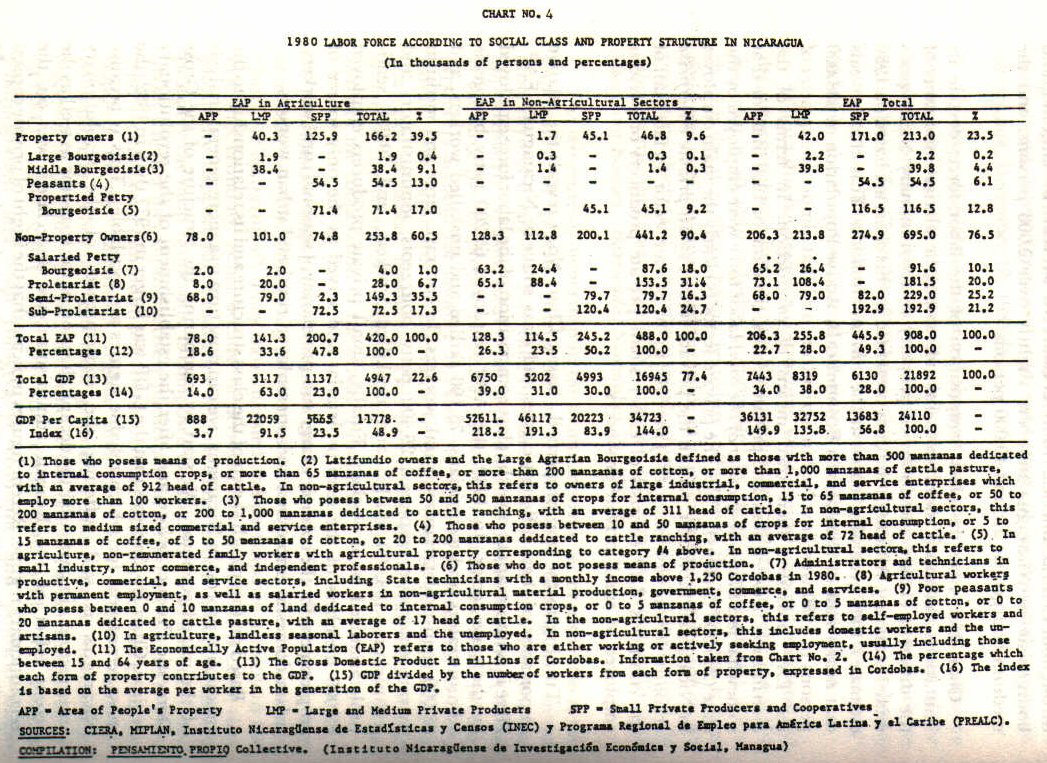 volume acirc latin american and caribbean studies allegheny chart4 jpg
