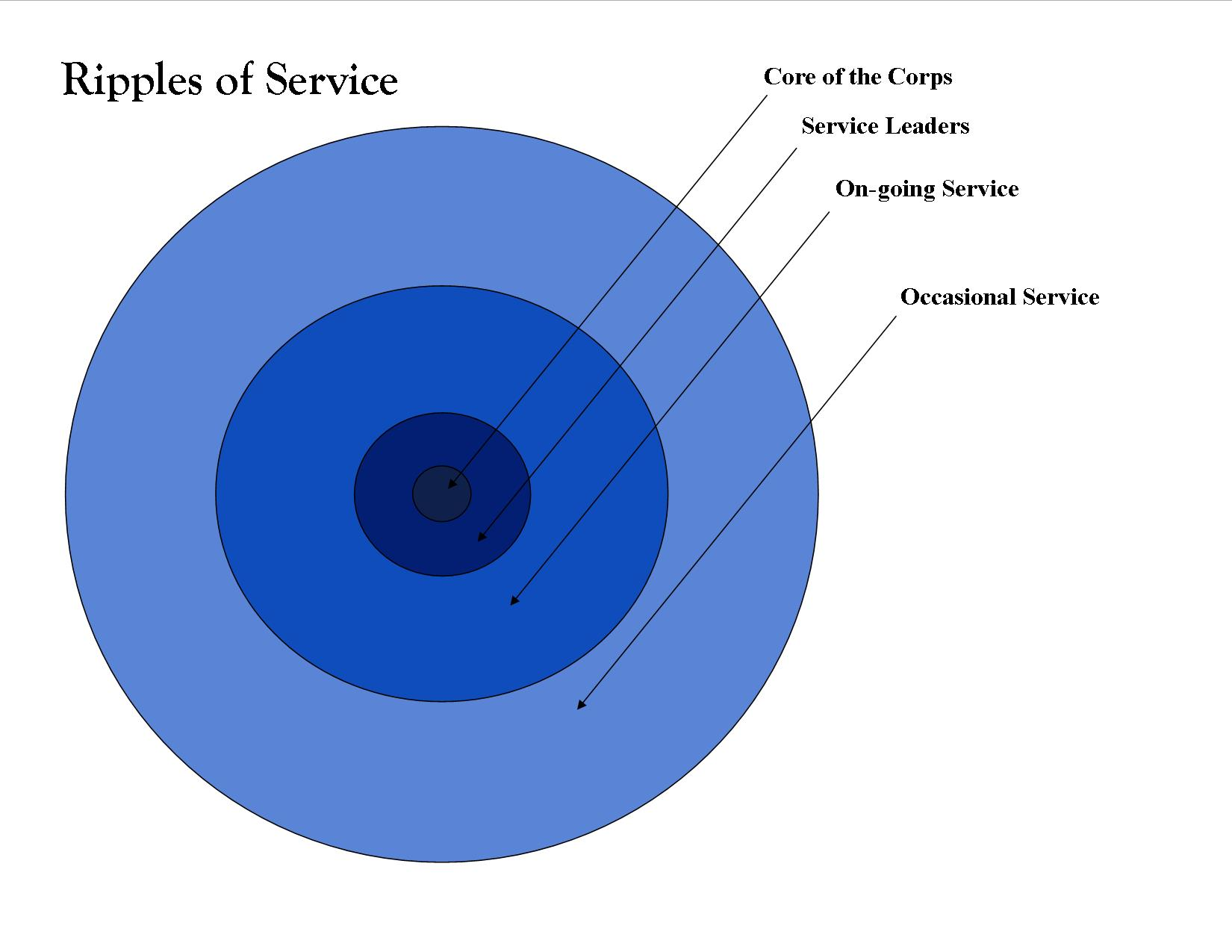 Ripples of Service - Updated